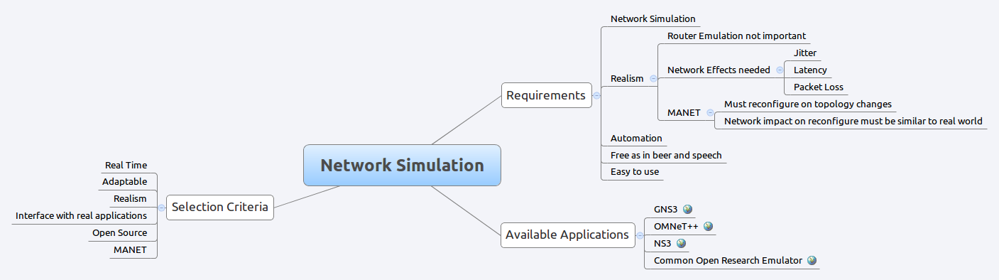 MindMap of Network Simulation