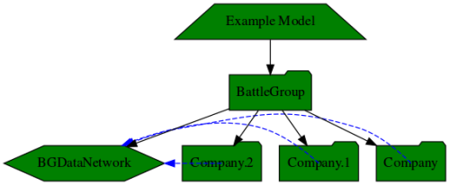 Overview of the example simulation model.